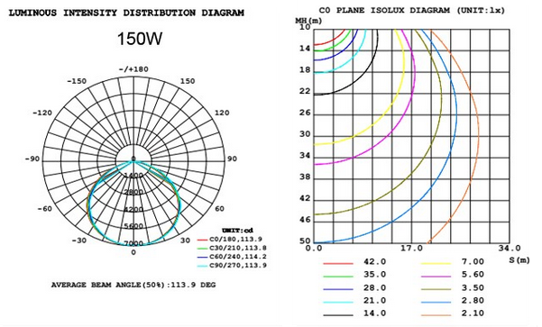 light distribution curve for 150W UFO LED high bay lights