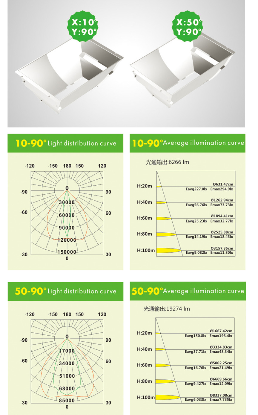 Optical design for 1000W LED sports field lighting
