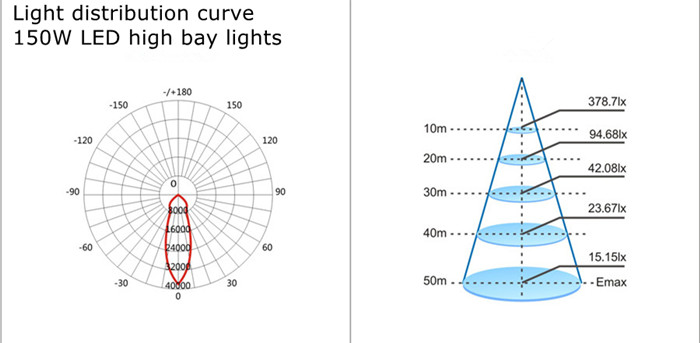 light distribution curve for 150W LED high bay lights