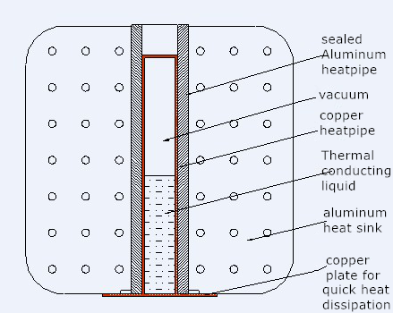 material for 300W LED high bay lights